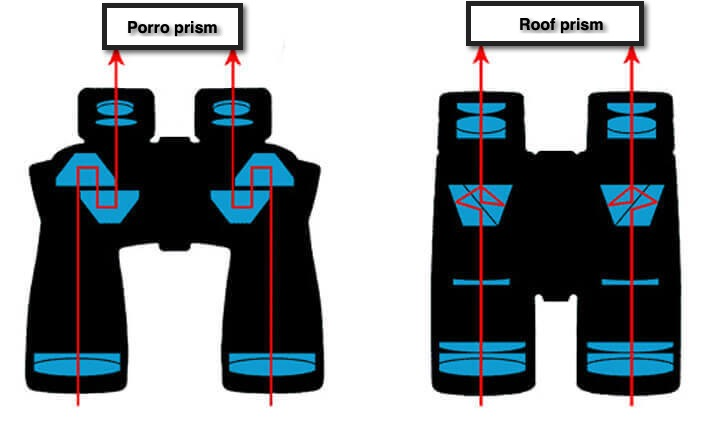 Roof-prism v Porro-prism binoculars