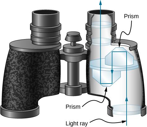 binocular prism